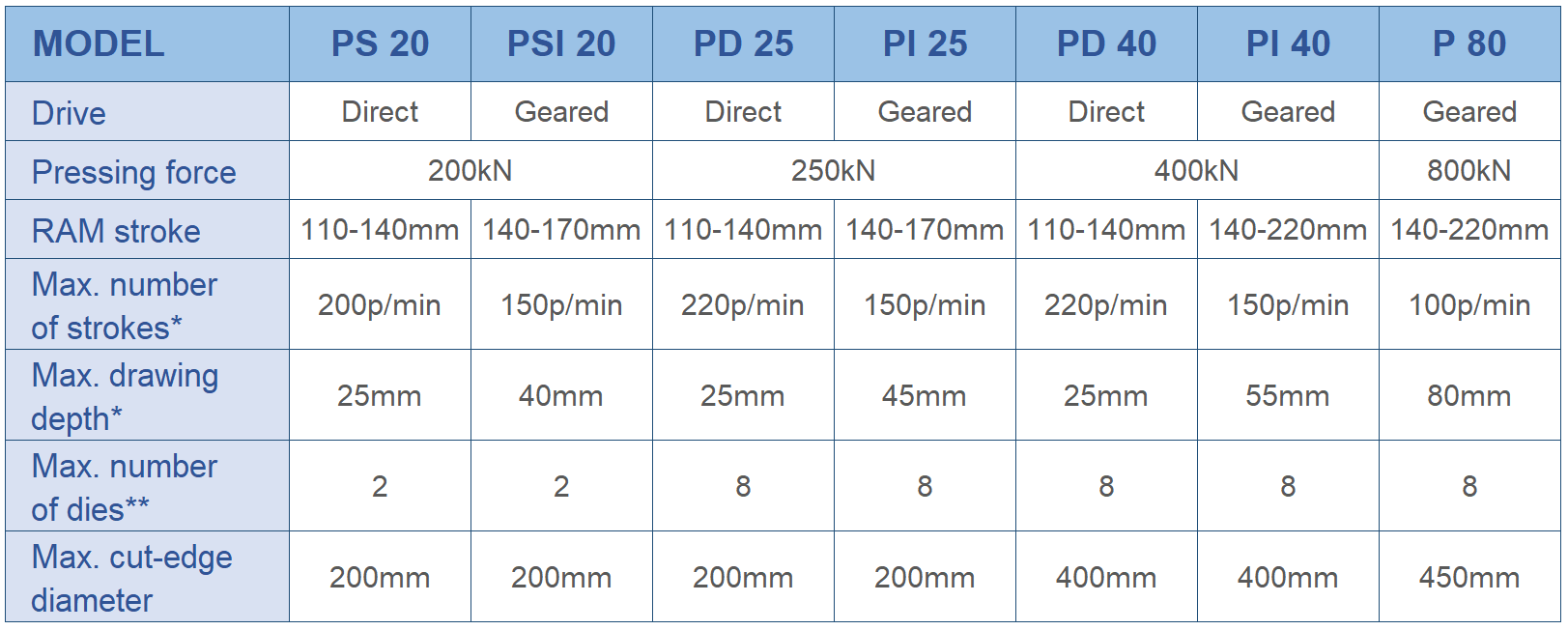 Tabla de características de las prensas de hoja entera