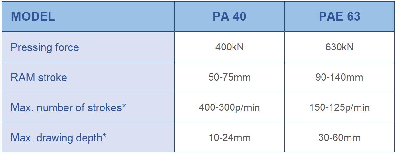 Características Técnicas de prensas de tiras