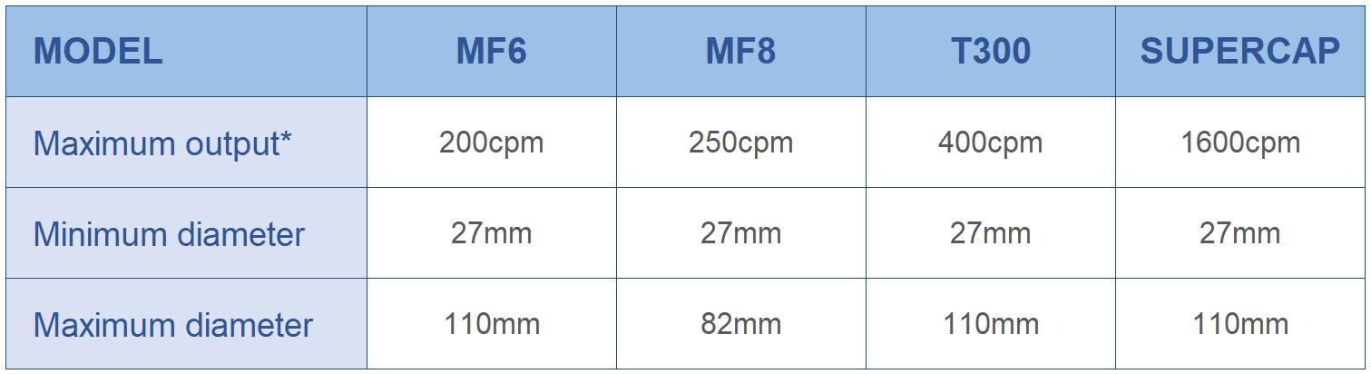 Tabla de caracteristicas de formadora y engomadora de tapas